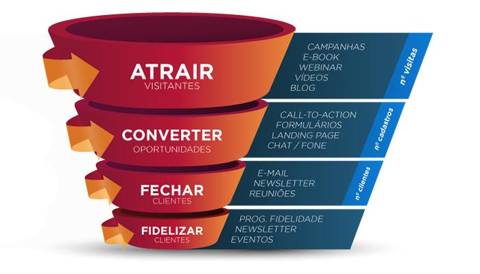 funil-de-marketing-para-ecommerce-como-vender-mais